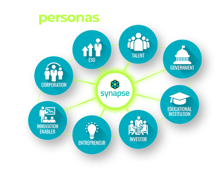 Innovation hub personas